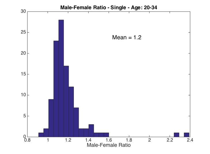 Ratio of christian men to women on dating sites